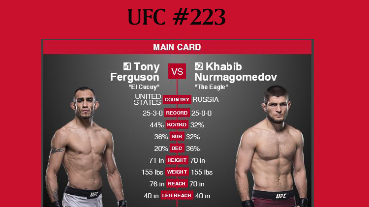 Watch UFC #223 at Warrior Zone - No Cover Charge Copy
