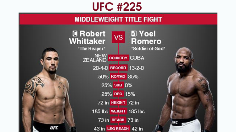 Watch UFC #225 at Warrior Zone - Free Admission