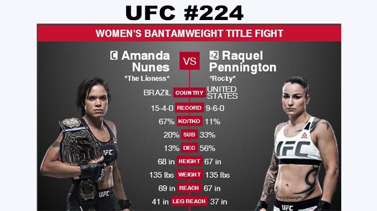 Watch UFC #224 at Warrior Zone - Free Admission